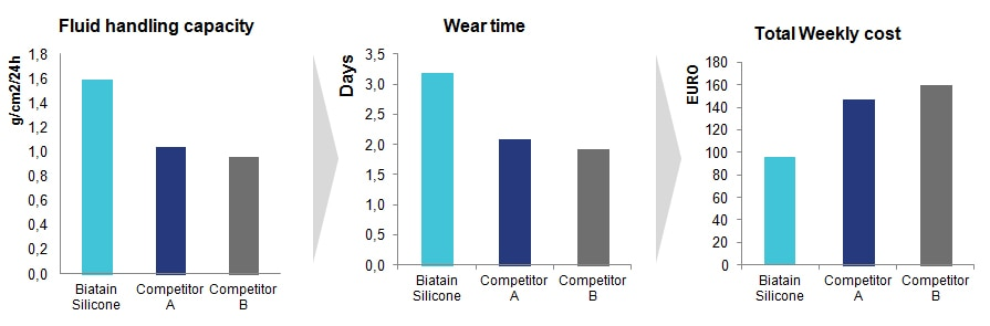 graphs that compare Biatain Silicone with two competing dressings